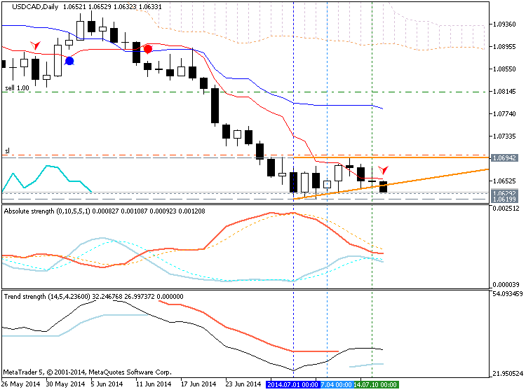 Trading News Events-usdcad-d1-metaquotes-software-corp-temp-file-screenshot-36326.png