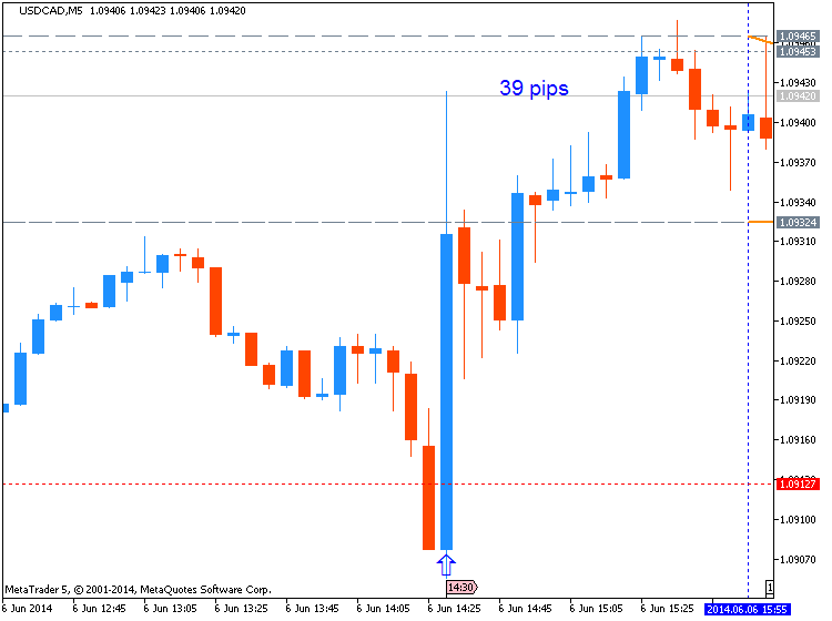 Trading News Events-usdcad-m5-metaquotes-software-corp-39-pips-price-movement-.png