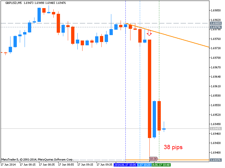 Trading News Events-gbpusd-m5-metaquotes-software-corp-38-pips-price-movement-2.png