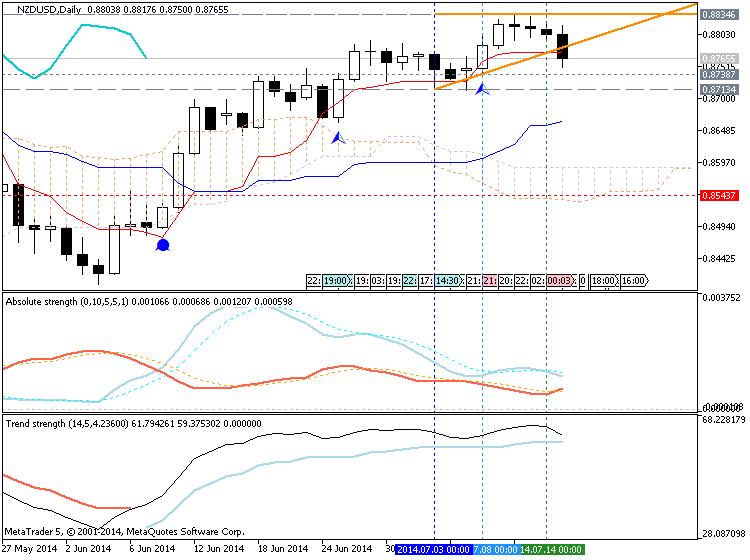 Trading News Events-nzdusd-d1-metaquotes-software-corp-temp-file-screenshot-46408.png