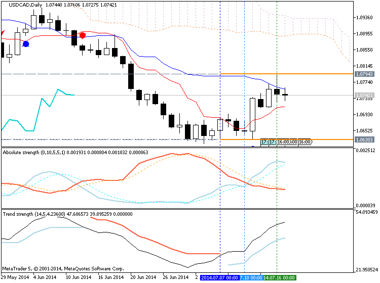 Trading News Events-usdcad-d1-metaquotes-software-corp-temp-file-screenshot-54569.png