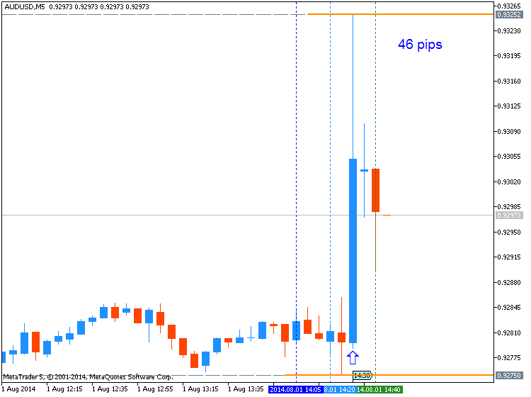 Forex 5 pips a day quotes