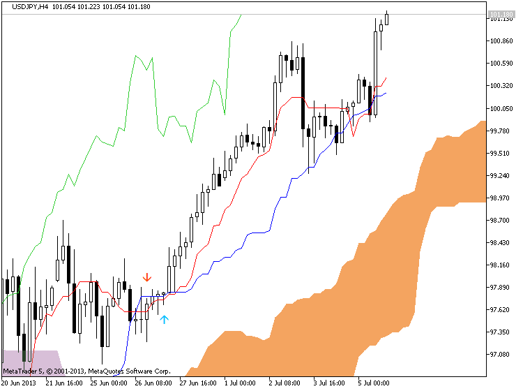 Ichimoku-usdjpy-h4-metaquotes-software-corp-ichi.png