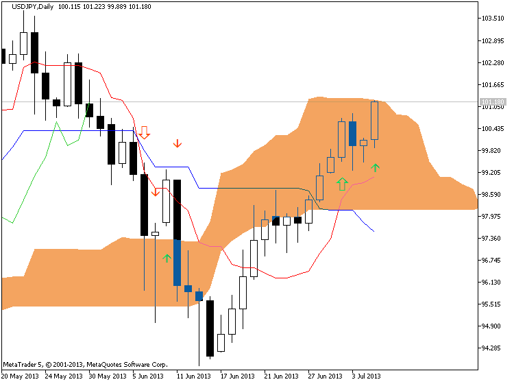 Ichimoku-usdjpy-d1-metaquotes-software-corp-ichi.png