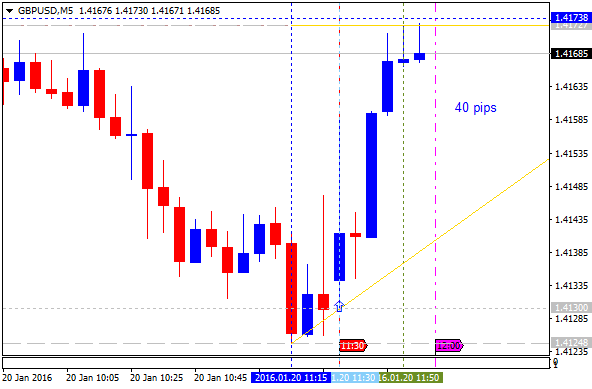 Name:  gbpusd-m5-alpari-limited-40-pips-price-movement-by-gbp-jobless.png Views: 110 Size:  17.1 KB