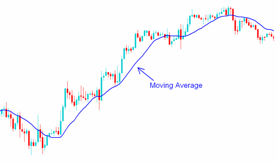 Indicators in MT4-moving_average.png