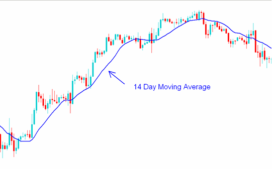 Indicators in MT4-moving_average2.png