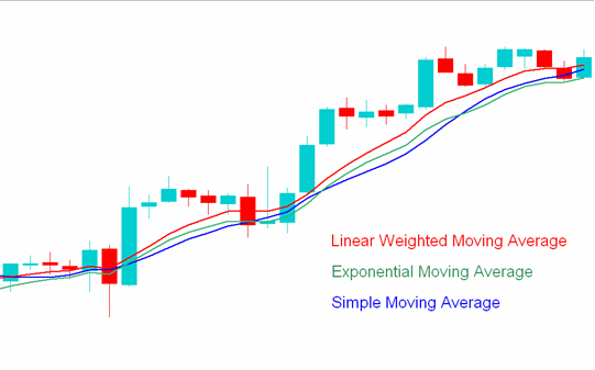 Indicators in MT4-linear_exponential_simple_moving_average.png