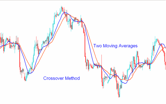 Indicators in MT4-cross1.png