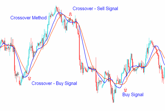 Indicators and EAs in MT4-cross2.png