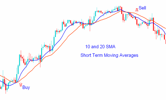 Indicators in MT4-short1.png