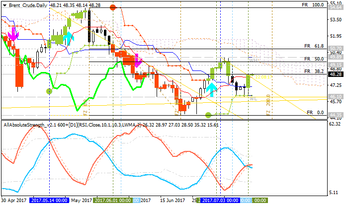 MetaTrader 4 Platform Overview-brent-crude-d1-gci-financial-3.png