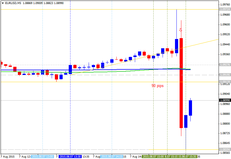 MetaTrader 4 Platform Overview-eurusd-m5-alpari-limited-90-pips-range-price-movement-usd__2.png