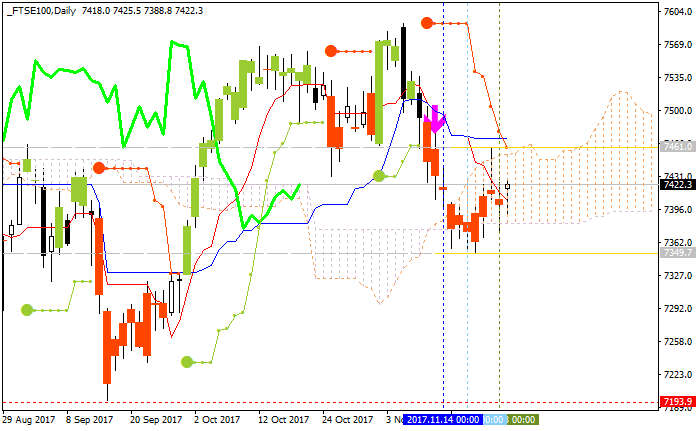 Ichimoku-ftse100-d1-alpari-international-limited-2.png