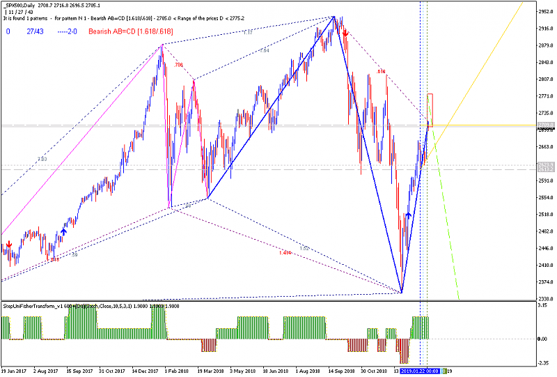 Indicators and EAs in MT4-_spx500daily.png