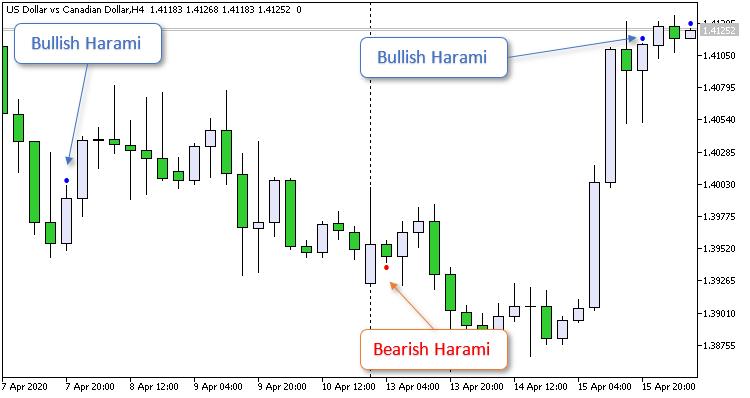 How To Trade-bearishbullishharami.png