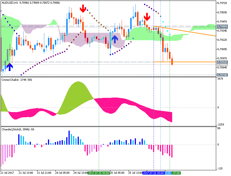 Name:  audusd-h1-metaquotes-software-corp.png Views: 74 Size:  33.4 KB