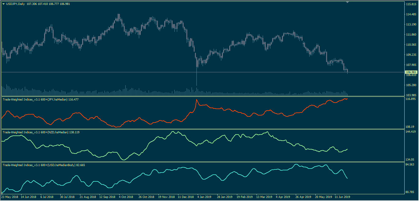 Name:  Trade-Weighted Indices313131.png