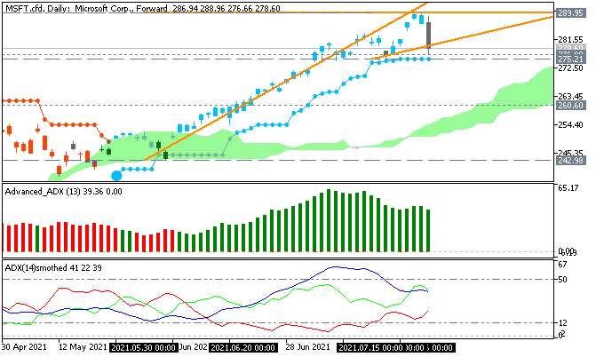 Name:  msft-cfd-d1-just2trade-online-ltd.png Views: 8 Size:  15.9 KB