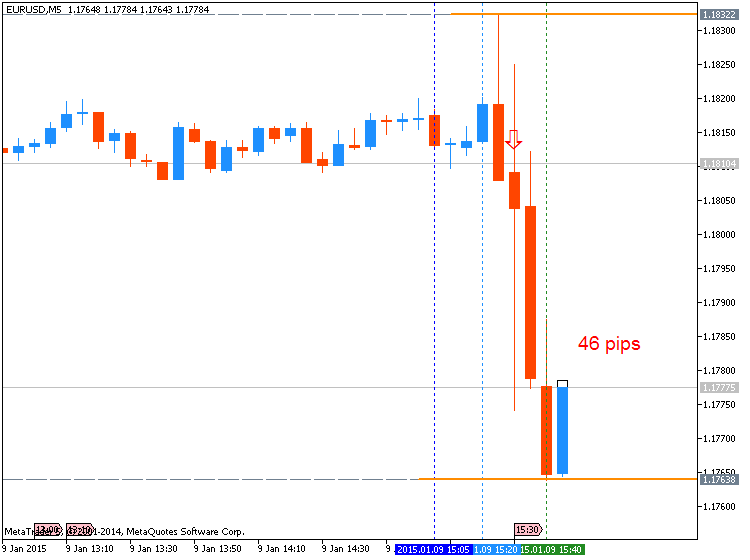 Name:  eurusd-m5-metaquotes-software-corp-46-pips-price-movement-by.png