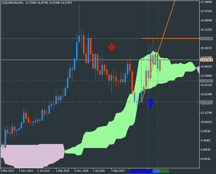 Name:  usdzar-mn1-fx-choice-limited-2.png