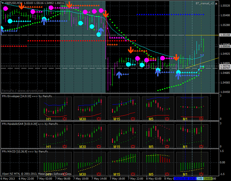 Mutiple time frames charts on one screen - Any idea?-gbpusd-m30-alpari-nz-limited-ferrufx.png