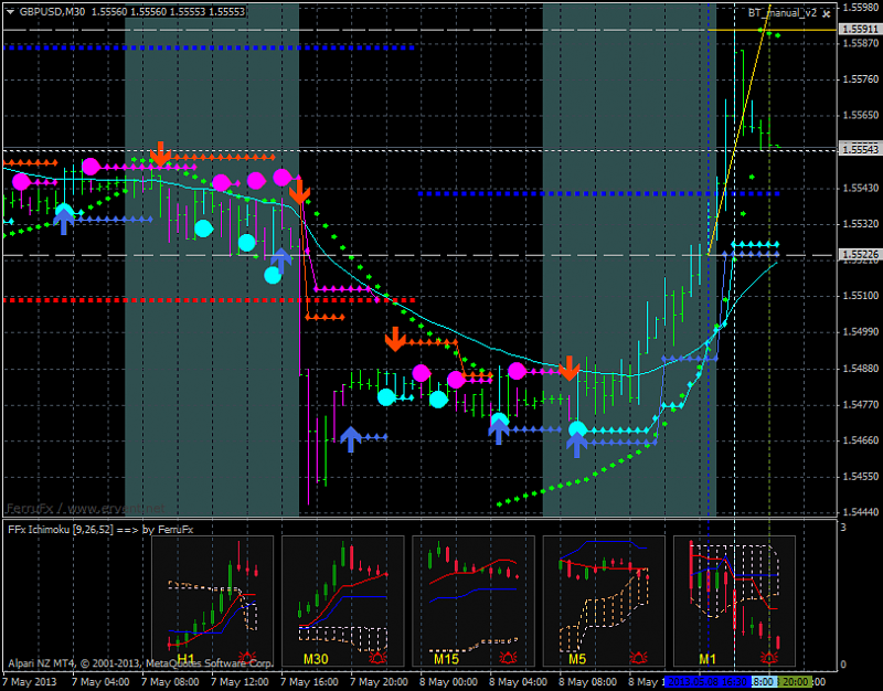 Mutiple time frames charts on one screen - Any idea?-gbpusd-m30-alpari-nz-limited-ichimoku.png