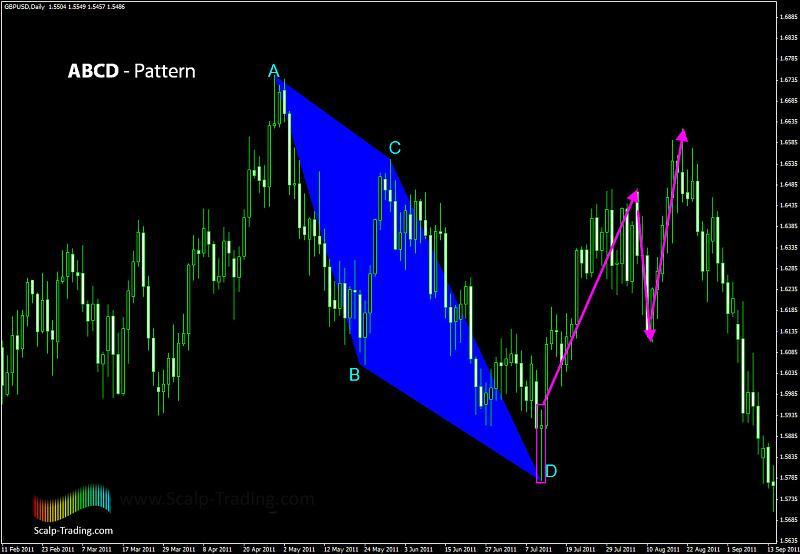 Harmonic Trading-3.jpg
