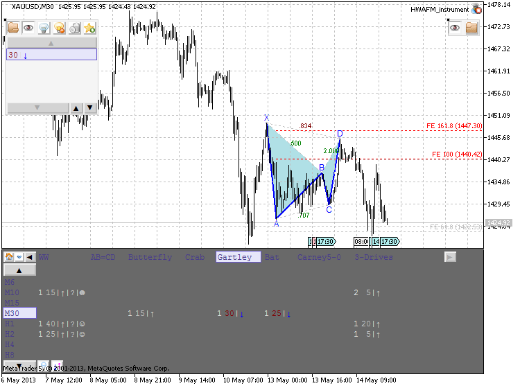 Patterns by HWAFM-xauusd-m30-metaquotes-software-corp-vauusd-gartley.png