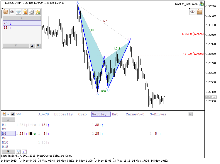 Patterns by HWAFM-eurusd-m4-metaquotes-software-corp-gartley-formed.png