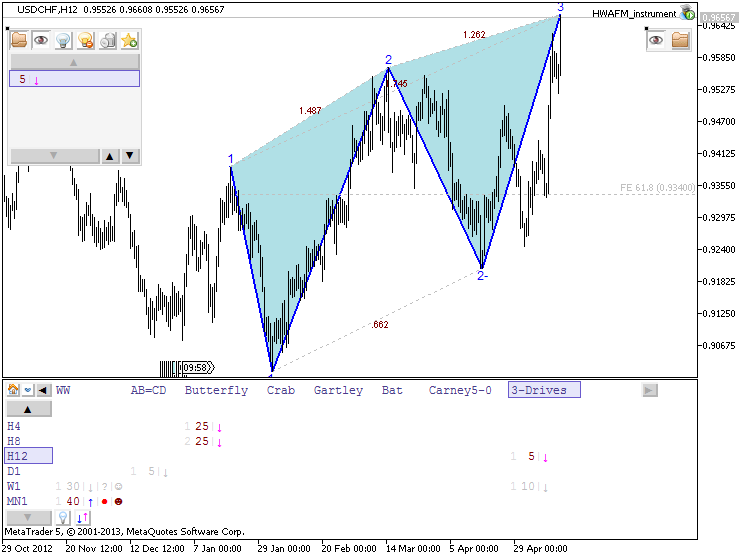 Patterns by HWAFM-usdchf-h12-metaquotes-software-corp-3-drives-downtrend.png