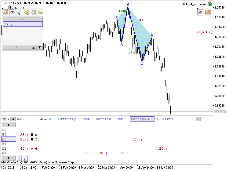 Patterns by HWAFM-audusd-h8-metaquotes-software-corp-developed-now.png