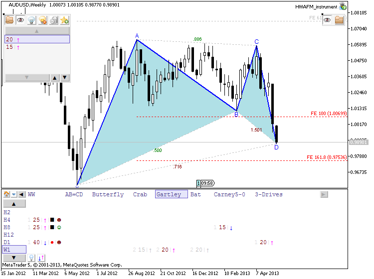 Patterns by HWAFM-audusd-w1-metaquotes-software-corp-developing-gartley.png