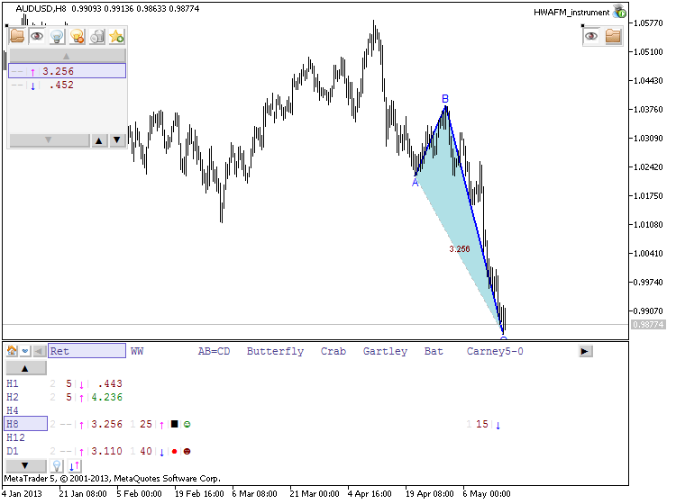 Patterns by HWAFM-audusd-h8-metaquotes-software-corp-uptrend.png