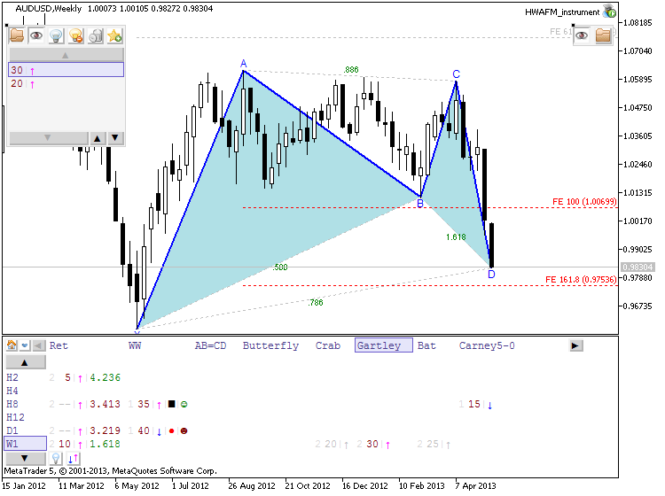 Patterns by HWAFM-audusd-w1-metaquotes-software-corp-gartley.png