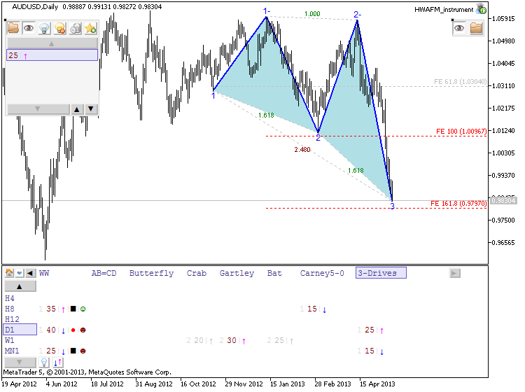 Patterns by HWAFM-audusd-d1-metaquotes-software-corp-3-drives.png