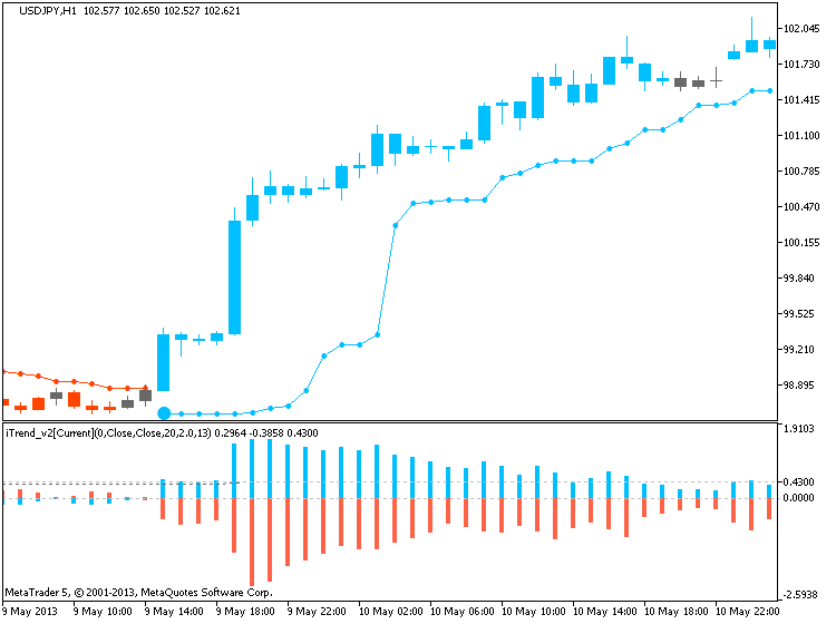 Brainwashing Trading System-usdjpy-h1-metaquotes-software-corp-bw.png