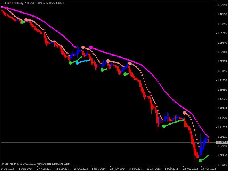 Heiken Parabolic Trading System-3.png