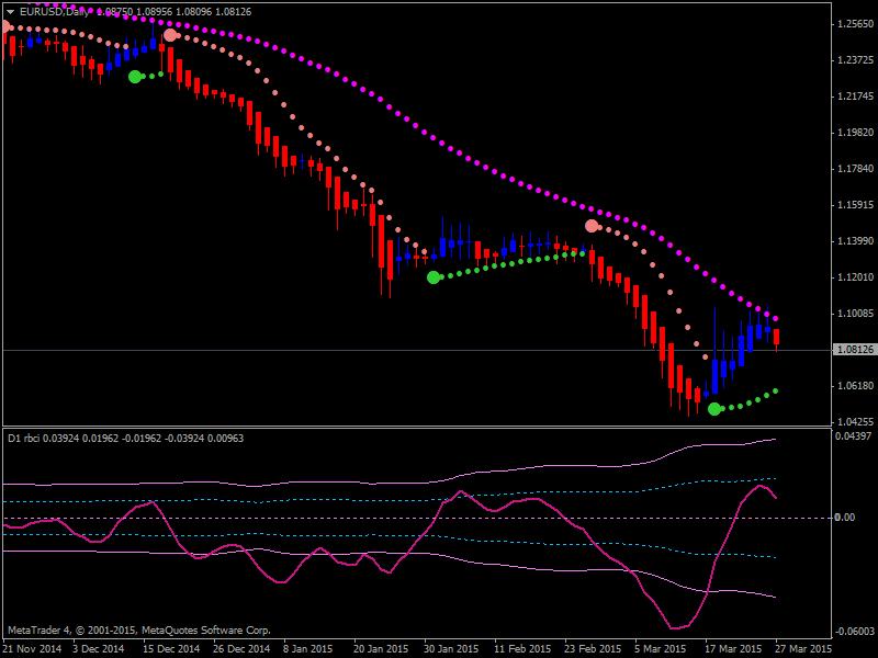 Heiken Parabolic Trading System-1.png