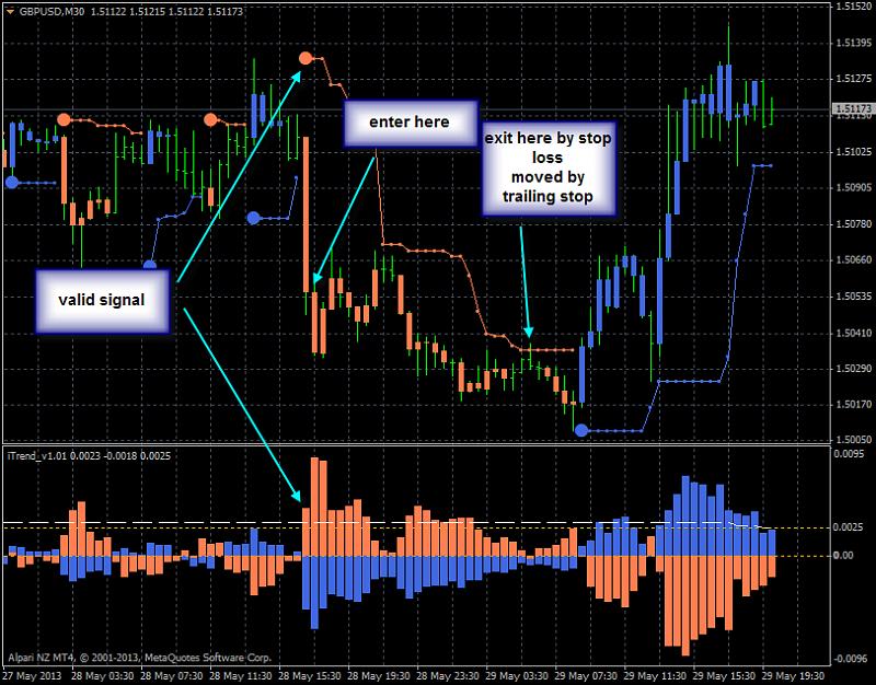 Brainwashing Trading System-gbpusd-m30-alpari-nz-limited-mt4-bw.png
