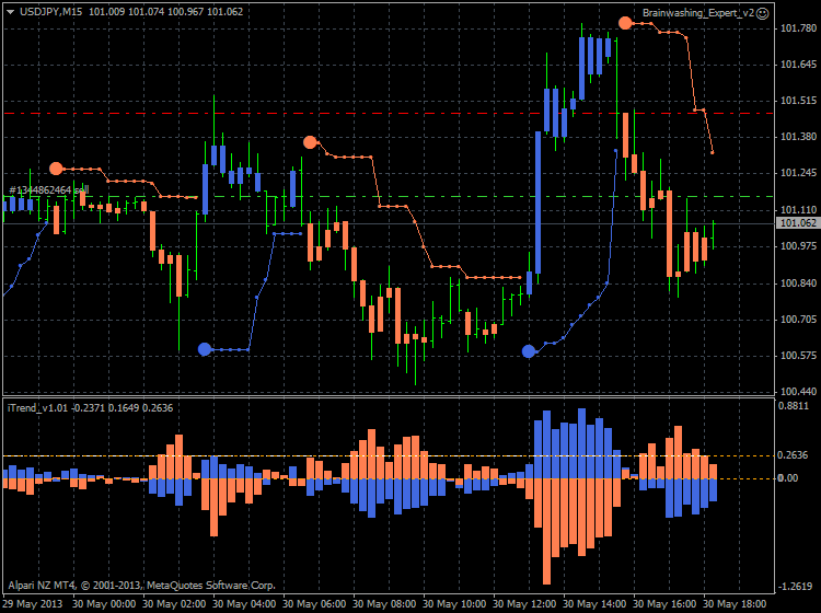 Brainwashing Trading System-usdjpy-m15-alpari-nz-limited-bw-usd-jpy.png