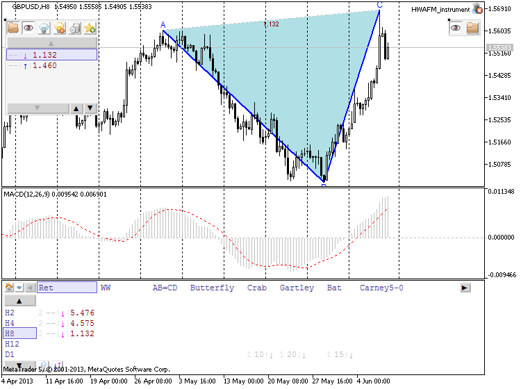 Patterns by HWAFM-gbpusd-h8-metaquotes-software-corp-retrecement-developing.png