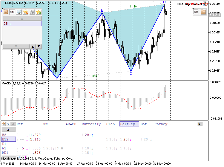 Patterns by HWAFM-eurusd-h12-metaquotes-software-corp-developing-forming-pattern.png