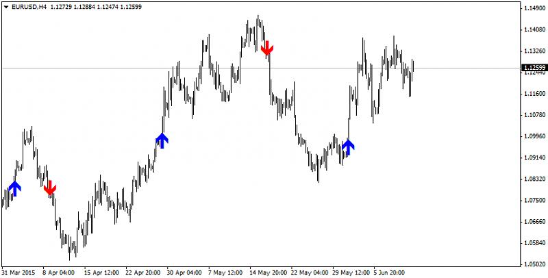 Time Range Breakout-eurusd-h4-alpari-limited-2.png