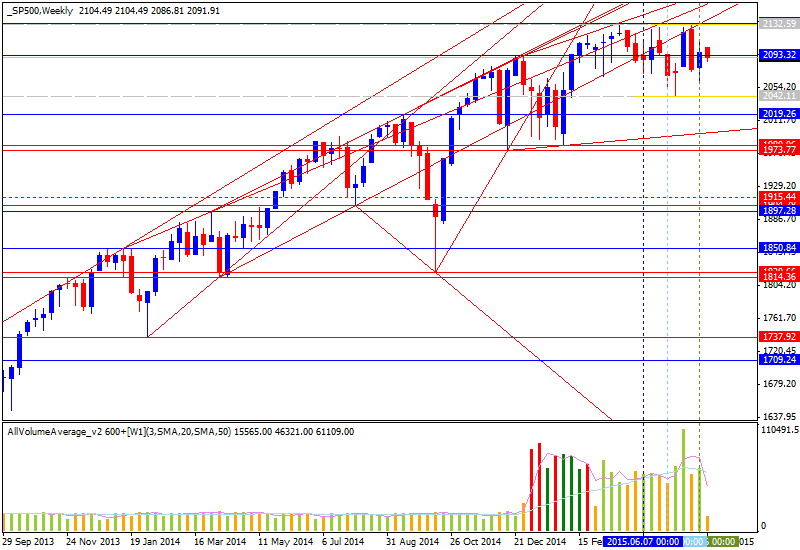 Stock Market-sp500-w1-alpari-limited-2.png