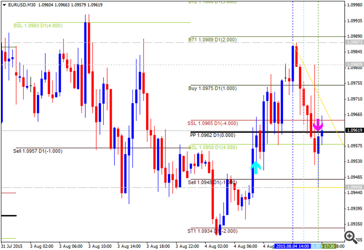 Pivot Points Forex Strategies-eurusd-m30-alpari-limited-3__1.png