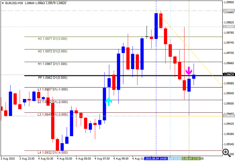 Pivot Points Forex Strategies-eurusd-m30-alpari-limited-2__1.png