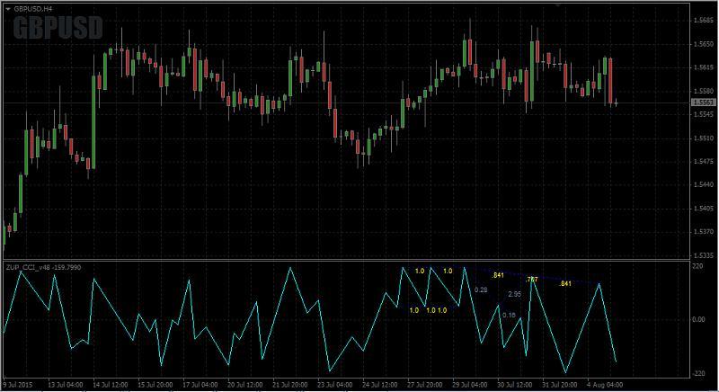 Harmonic Trading-zup_cci_v48.jpg