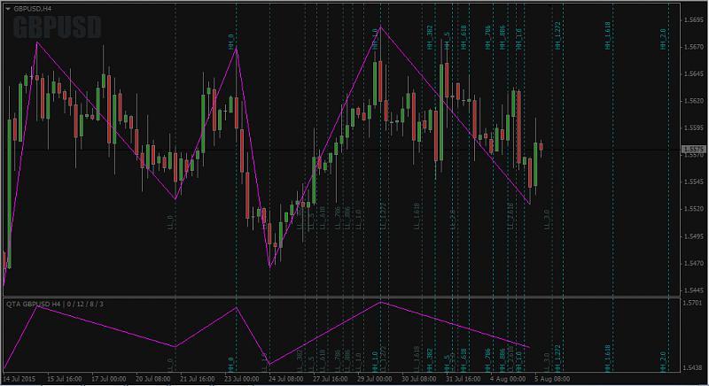 Harmonic Trading-qta_v4-main-chart.jpg