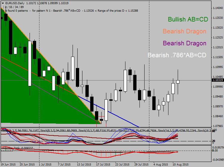 Harmonic Trading-eurusd-d1-alpari-limited.png